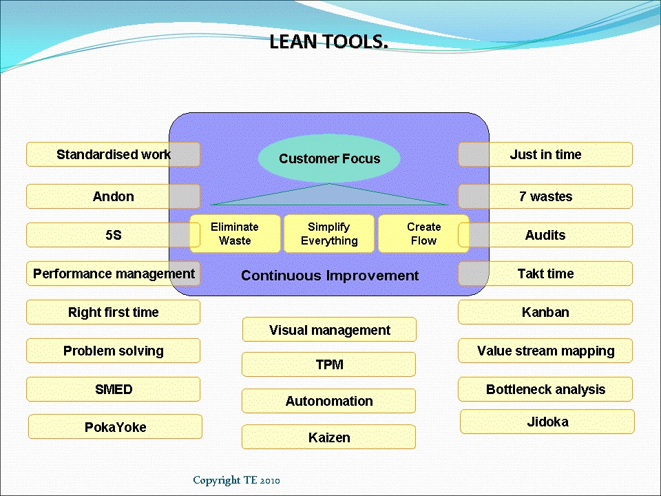 25 Essential Lean Tools S Sathesh Kumar