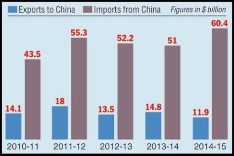 imports-and-exports-to-china